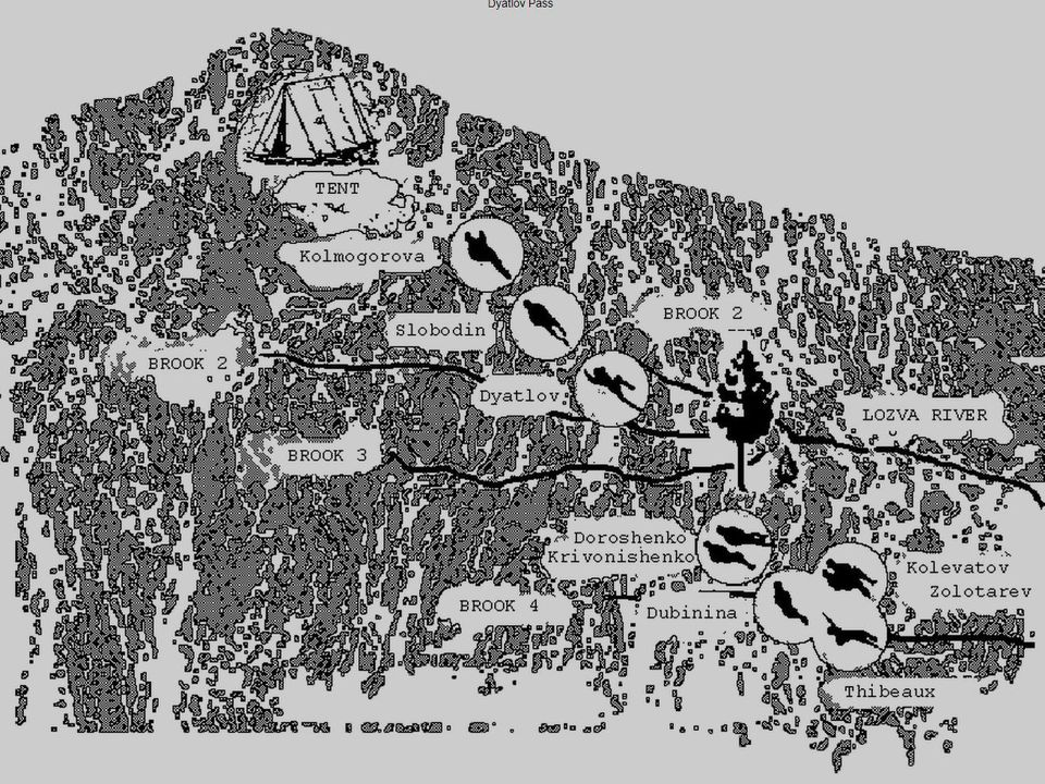 Posisi Mayat Korban Dyatlov Pass
