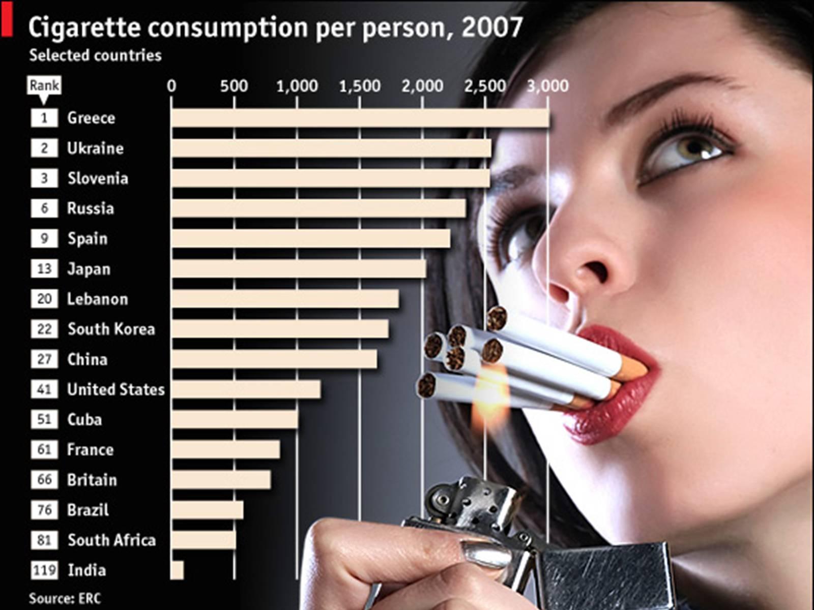 Jumlah Konsumsi Rokok Per Orang